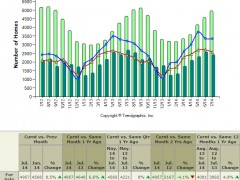 Seattle Area Seasonal Real Estate Trends – Fall 2014
