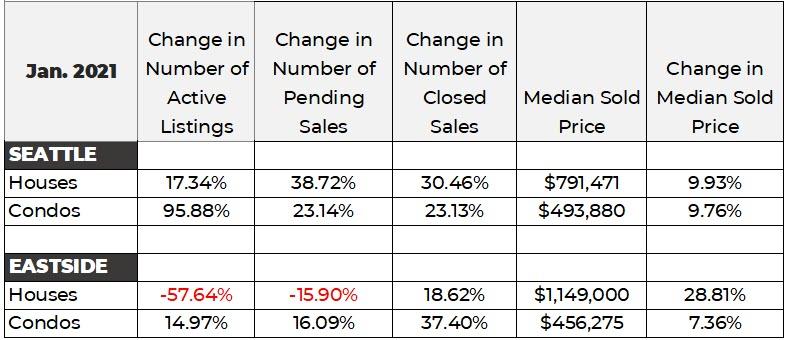 Seattle and Eastside housing data chart