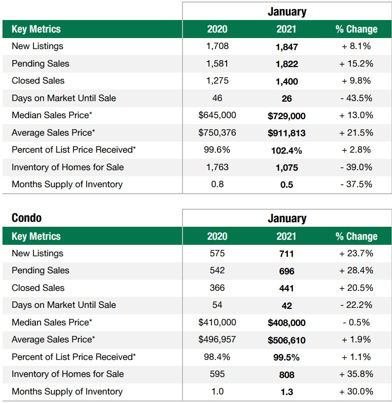 King County housing stats
