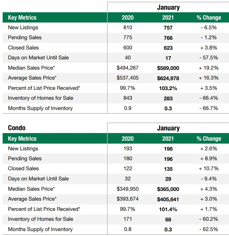 Snohomish County real estate stats January 2021