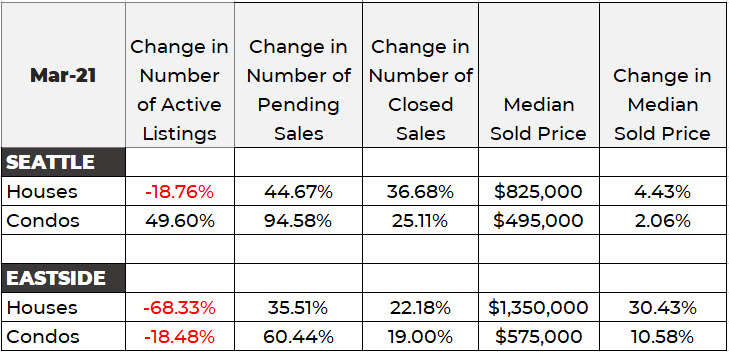 Seattle and Eastside housing market data March 2021