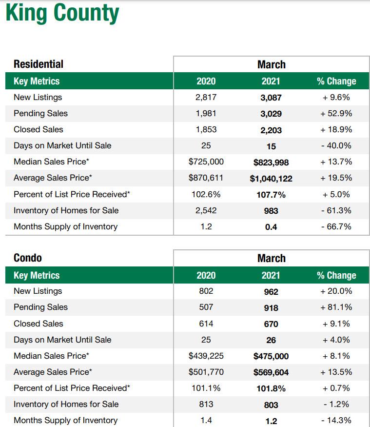 King County WA market data March 2021 King County WA
