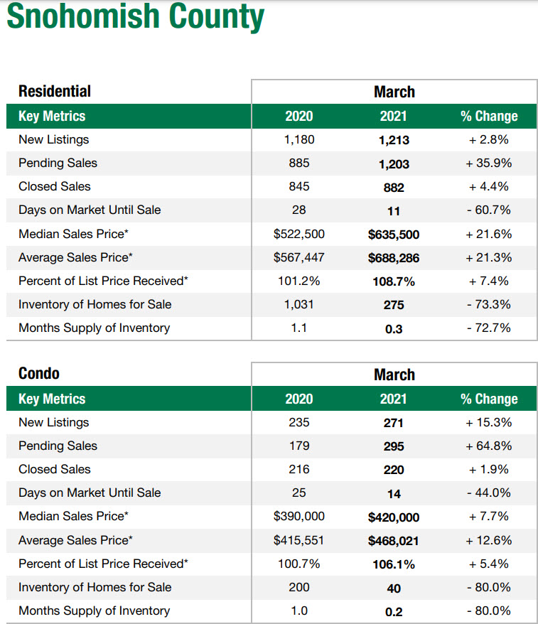 King County WA market data March 2021 Snohomish County WA